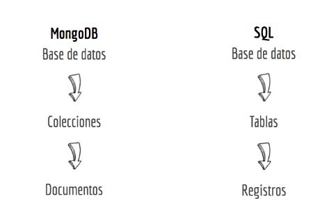 La mejor Base de Datos NoSQL